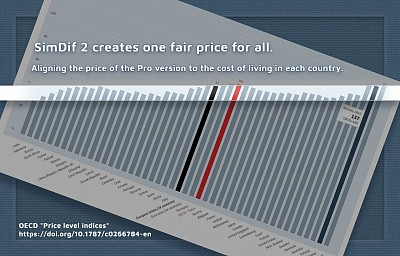 Creating a fair and different price for each country...